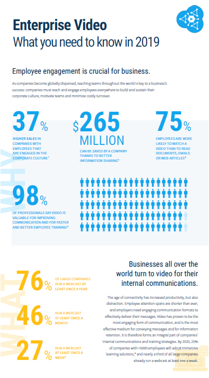 Corporate Video Streaming 2019 Infographic